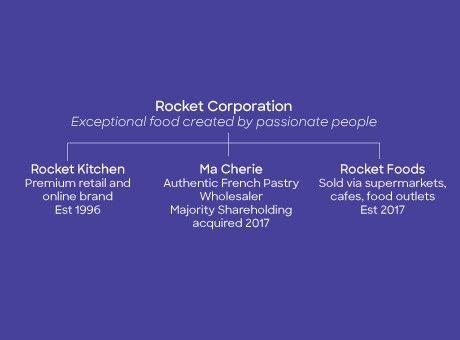 Rocket Foods SIster Brands2.jpg
